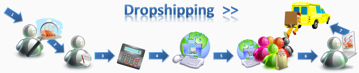 Dropship Process