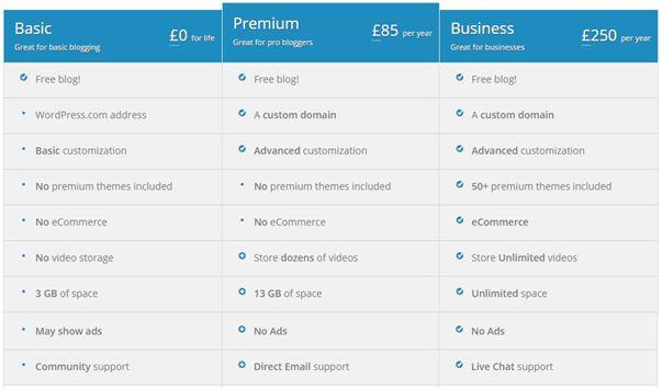 Wordpress.com price plans per website